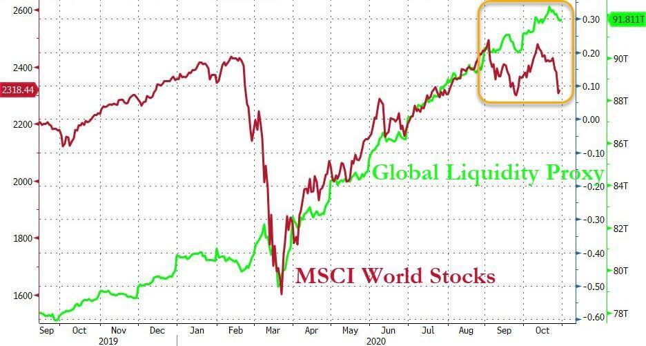 Распродажа фондовых рынков по всему миру в преддверии выборов в США привела к значительному расхождению их капитализации с динамикой совокупного баланса крупнейших ЦБ мира.