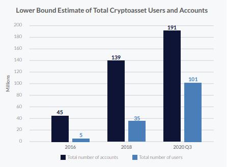 По оценкам аналитиков Кембриджского университета увеличение числа аккаунтов на криптобиржах (темные столбцы) и количества пользователей криптовалют (светлые столбцы) продолжается на протяжении последних трех лет.