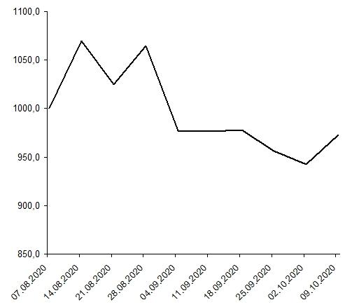 Доходность публичного криптопортфеля август–октябрь.