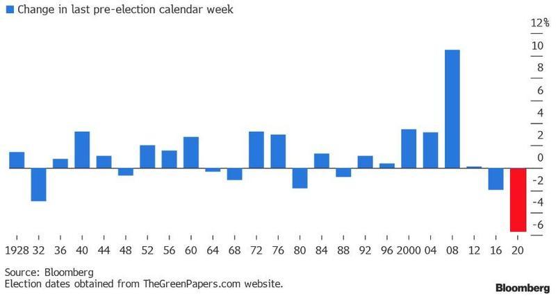 Индекс S&P 500 пережил сильнейшее падение в течение календарной недели перед выборами за всю историю наблюдений.