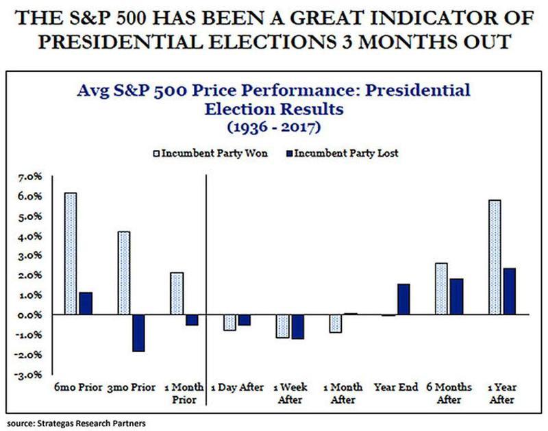 Поражению правящей партии на выборах в США предшествует слабость фондового рынка на протяжении шести месяцев до дня голосования.
