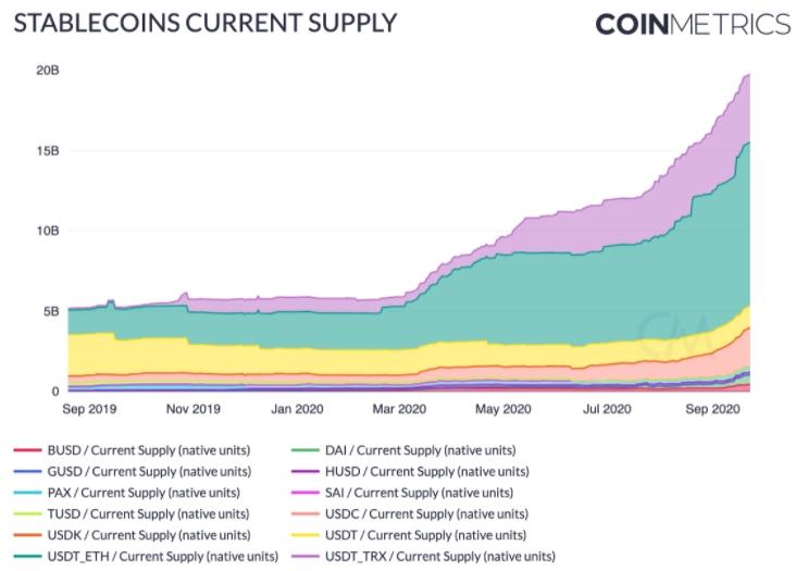 По данным Coin Metrics совокупная капитализация стейблкоинов превысила ключевую отметку в $20 млрд.
