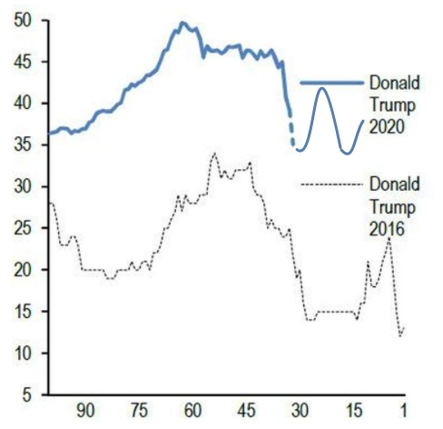 Ставки на победу действующего президента достаточно точно повторяют свою траекторию от 2016 года.