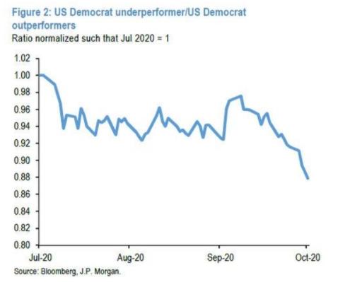 Динамика соотношения капитализации компаний, проигрывающих и выигрывающих в случае прихода демократов к власти, указывает на вероятную победу Байдена.