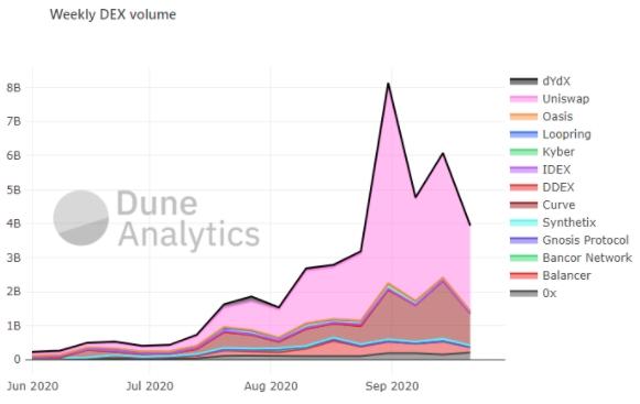 Динамика недельных торговых объемов на DEX. Данные: Dune Analytics.