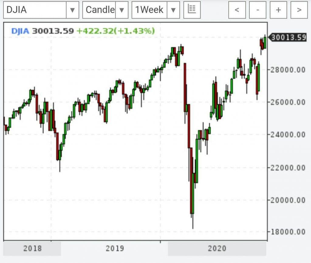 Американский фондовый индекс Dow Jones покорил историческую отметку в 30 000 пунктов.