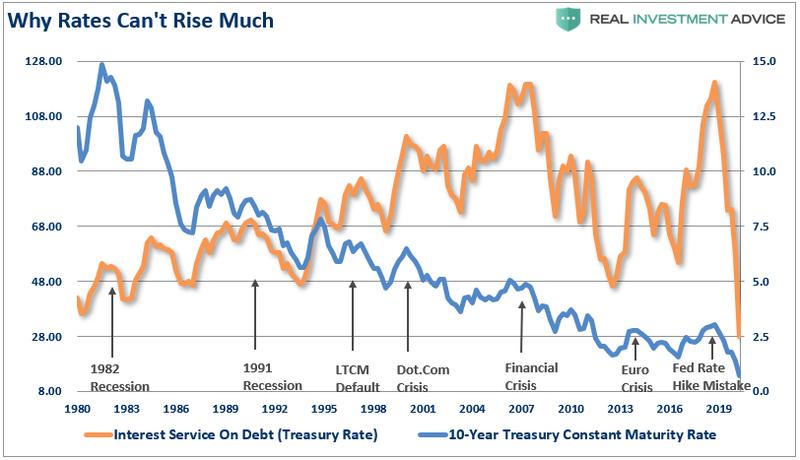 Для поддержания стоимости обслуживания потребительского долга в разумных пределах (оранжевая линия) требуется постоянное снижение ставок в финансовой системе (синяя линия).