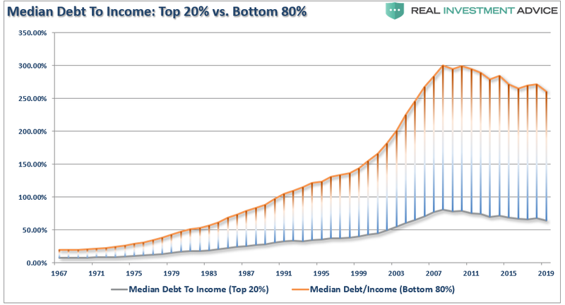 Десять лет назад был достигнут исторический пик соотношения медианного долга к доходу для домохозяйств в США.