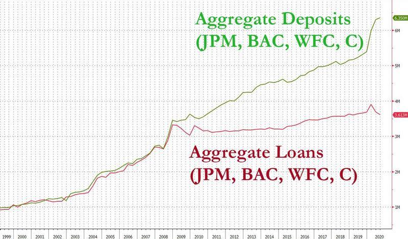 Займы «большой четверки» банков США стагнируют на протяжении последнего десятилетия (красная линия).