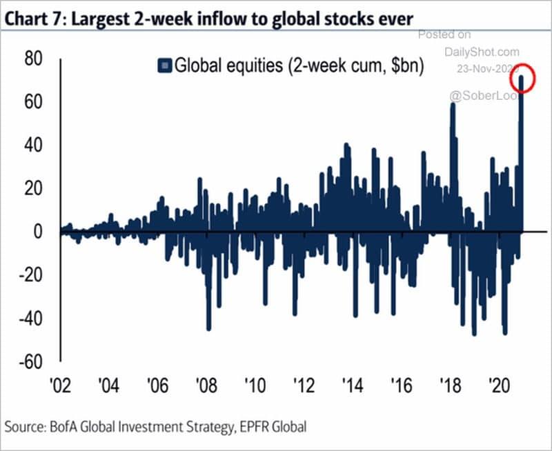 Приток средств на мировые фондовые рынки за последние две недели ноября поставил исторический рекорд.