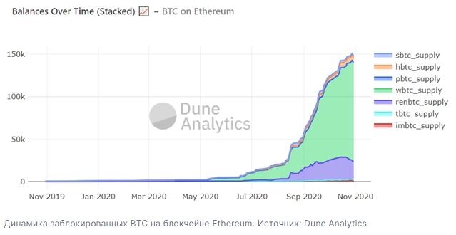 Количество обеспеченных биткоином токенов на блокчейне Ethereum достигло 150 тыся