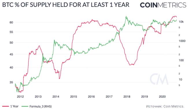 Доля биткоинов, не перемещавшихся в течение как минимум одного года, достигла 62,5%, что близко к историческому рекорду 2016 года.