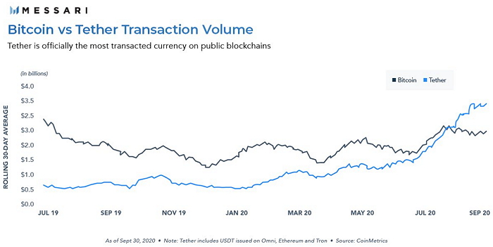 По усредненному за последние 30 дней объему переданной стоимости тезер уверенно обошел биткоин и не собирается останавливаться.