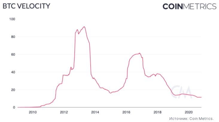 По данным Coin Metrics скорость обращения биткоинов находится на минимуме с 2011 года.