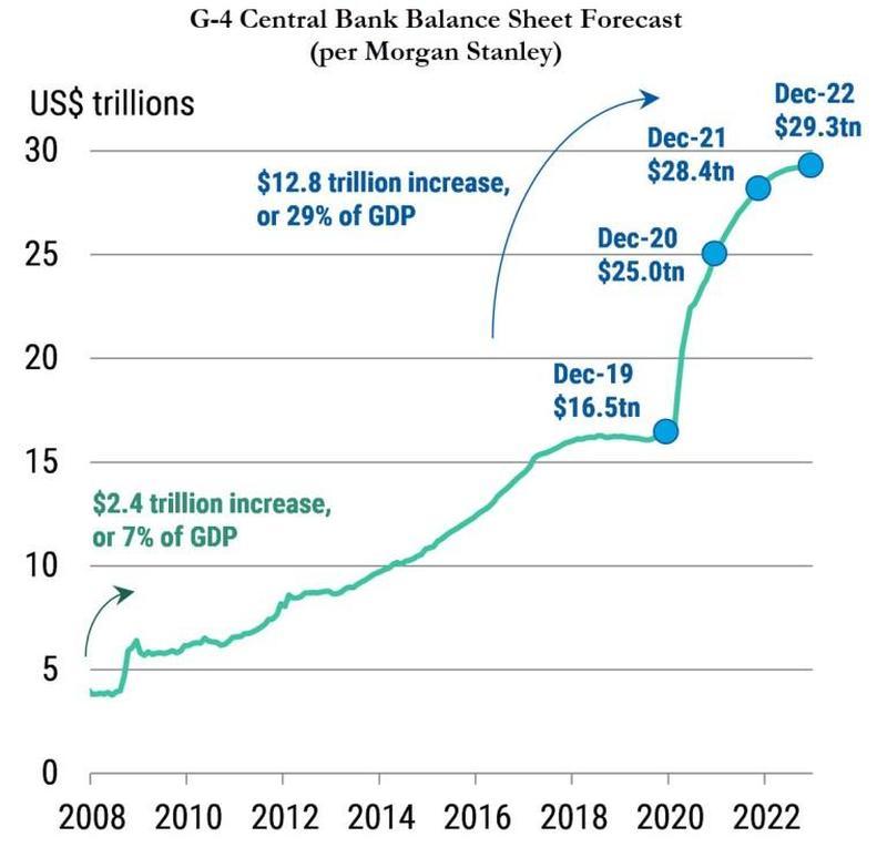 Крупнейшие мировые ЦБ постоянно наращивают свои балансы, выступая в качестве кредитора последней инстанции.