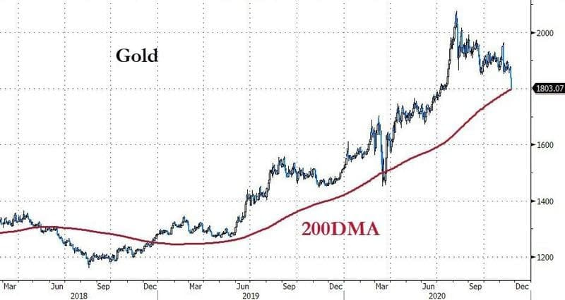 Золото тестирует свою 200-дневную скользящую среднюю в то время, как фондовый рынок США переживает бурное ралли.
