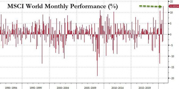 Фондовый индекс MSCI World показал максимальную месячную доходность за все время своего существования.