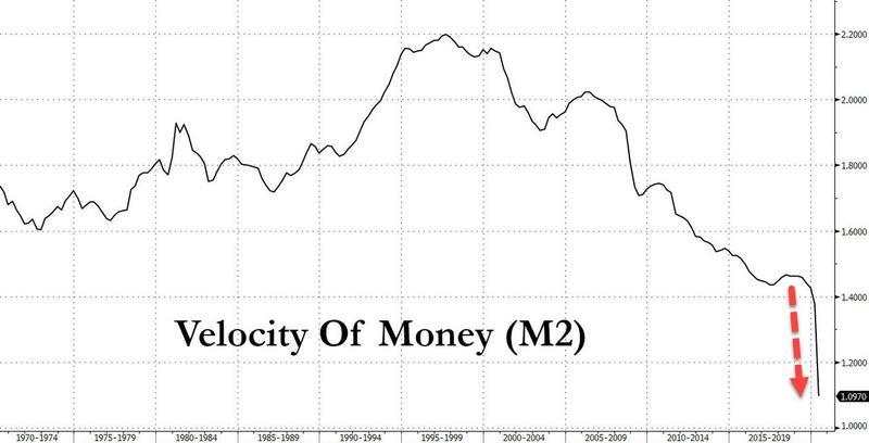 Скорость обращения денег в США, рассчитанная по агрегату М2, падает уже два десятилетия.