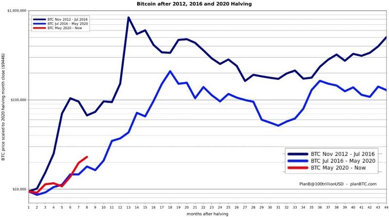 Динамика биткоина после халвингов 2012, 2016 и 2020 года. По горизонтальной оси указаны месяцы с момента уполовинивания награды за блок.