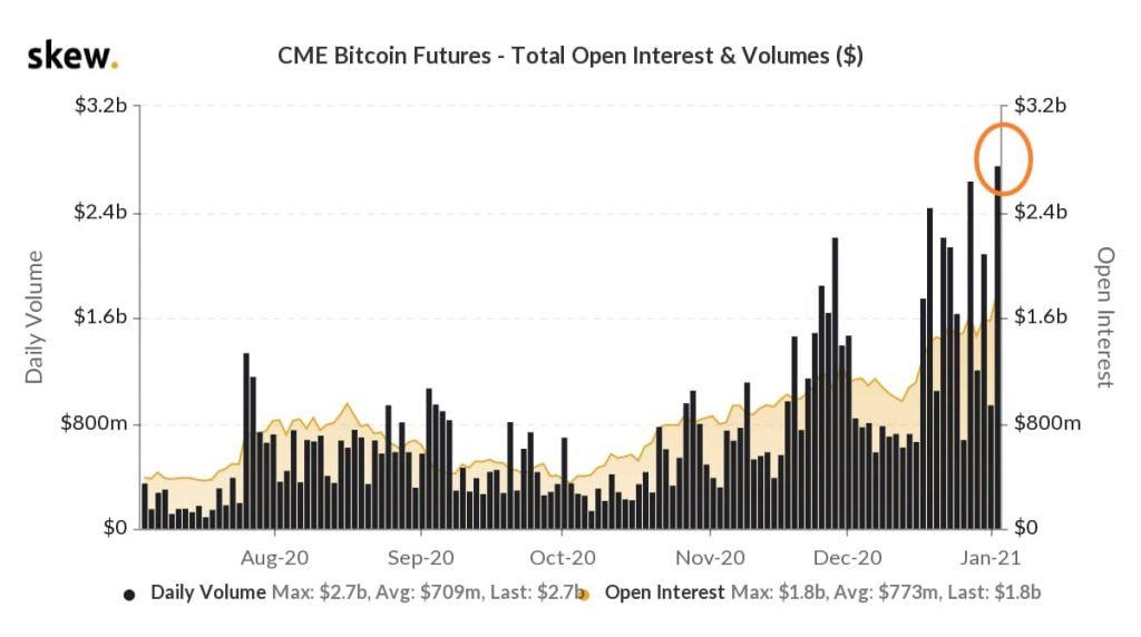 Дневные торговые объемы биткоин-фьючерсов на бирже CME к началу января выросли до исторического рекорда, так же как и открытый интерес по ним.