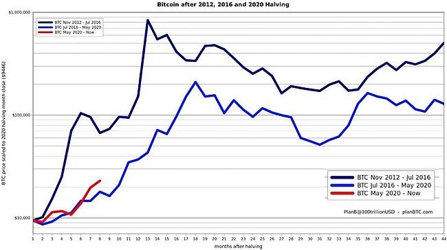 Биткоин обогнал свою траекторию четырехлетней давности, досрочно покорив свой ATH уже в декабре (по горизонтальной оси указаны месяцы с момента халвинга).