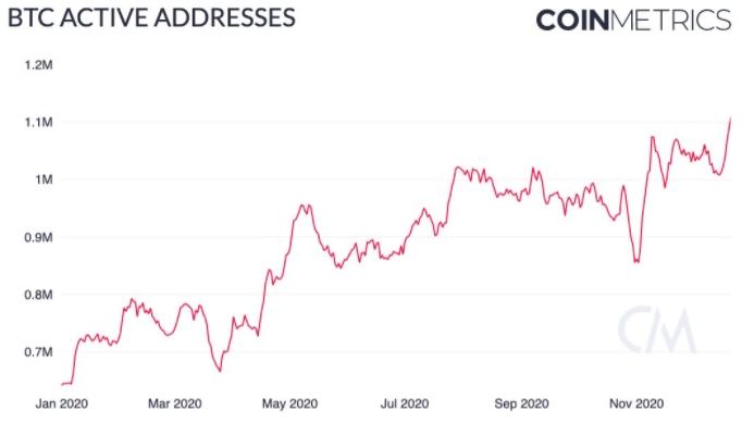 К концу 2020 года число активных адресов в сети биткоина перевалило за 1,1 млн, увеличившись с января на 105%.