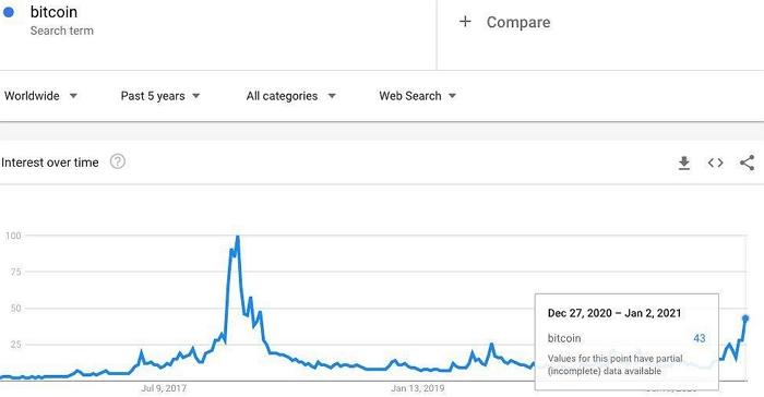 К концу 2020 года активно начало расти число поисковых запросов в Google со словом «bitcoin».