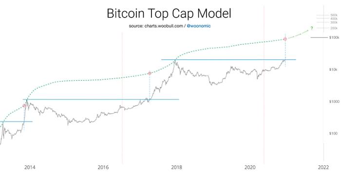 Top-Cap модель от аналитика Вилли Ву дает ценовой прогноз в $100–200 тыс. за биткоин к концу этого года.