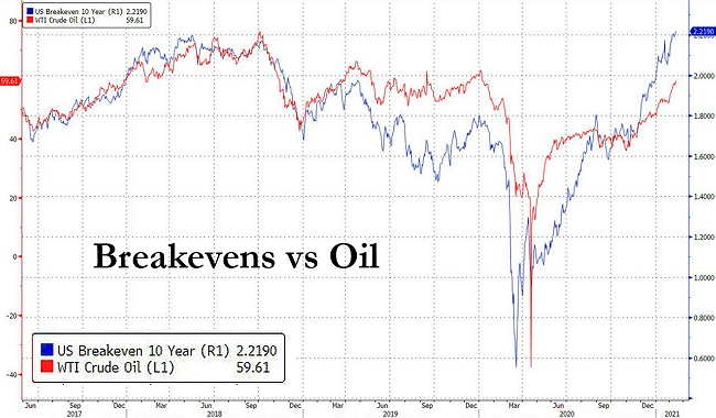 Инфляционные ожидания в США растут вслед за восстанавливающимся нефтяным рынком.