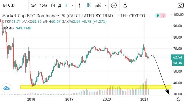 Доминирование капитализации биткоина над остальными криптовалютами продолжает неуклонно падать.