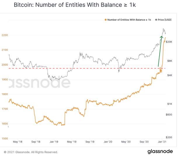 Количество биткоин-адресов с балансом 1000 и более BTC испытывает взрывообразный рост с конца 2020 года.