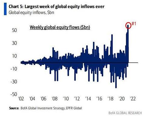 Еженедельный приток средств инвесторов на мировые фондовые площадки достиг исторического рекорда в $58 млрд.