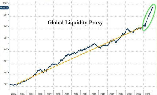 В 2020 году ведущие ЦБ мира предоставили рынкам беспрецедентный объем ликвидности с целью поддержания национальных экономик.