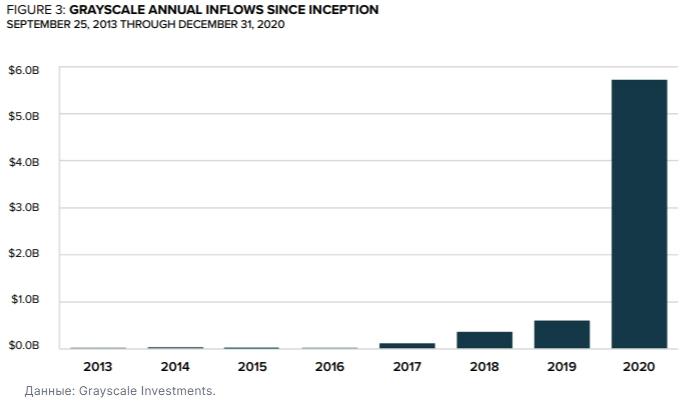 Приток инвестиций в фонды Grayscale Investments в 2020 году составил $5,7 млрд и установил исторический рекорд.