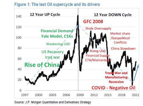 Аналитики JPM полагают, что 2021 год может стать началом очередной повышательной волны в долгосрочном нефтяном цикле.
