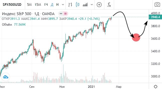 Фондовый рынок США созрел для очередной коррекции в рамках своего глобального супербычьего QE-тренда.