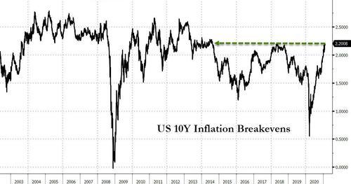 Инфляционные ожидания в США, рассчитанные на основе ставок 10-летних гособлигаций, достигли максимума с 2014 года.