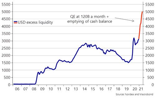 По оценкам Nordea, избыточная долларовая ликвидность в США к концу года достигнет исторического рекорда в $5 трлн.