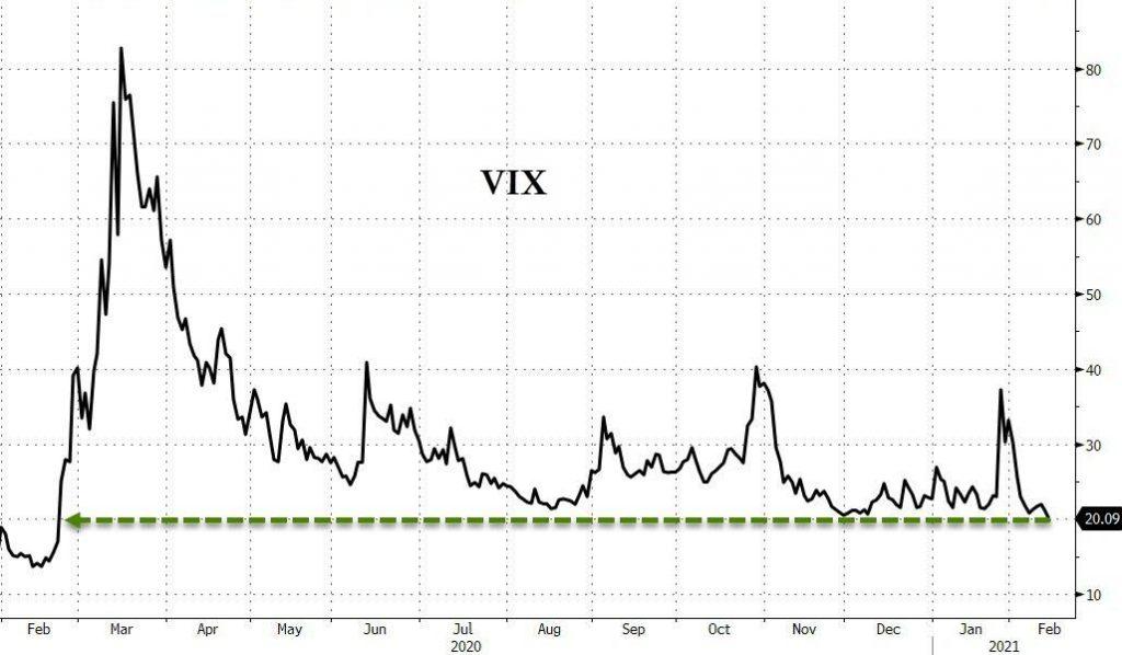 Индекс волатильности фондового рынка США VIX упал до минимальных значений с начала 2020 года.