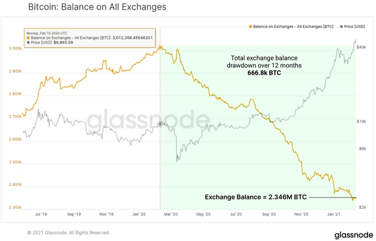 Тренд на отток биткоинов с централизованных бирж продолжается.