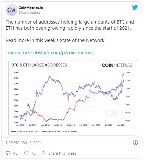 Согласно данным Coinmetrics продолжает быстро расти количество биткоин-кошельков с балансами свыше 1000 BTC (красная линия).