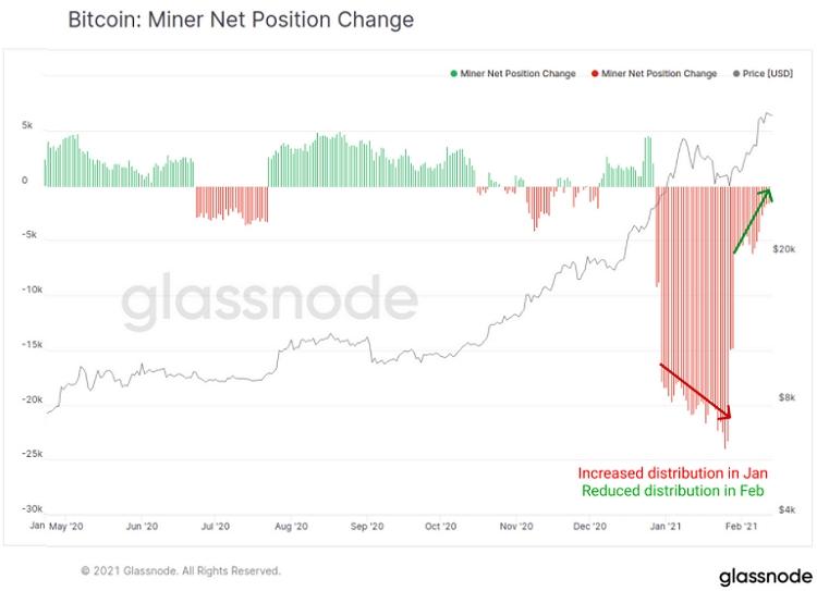 Давление продаж со стороны майнеров первой криптовалюты значительно снизилось в феврале.