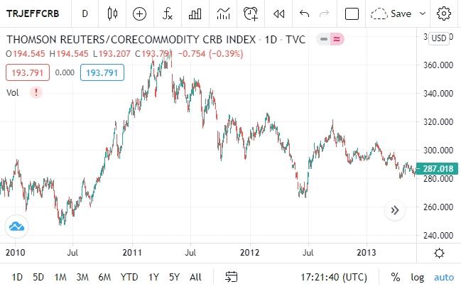 Динамика индекса товарного рынка от Thomson Reuters в 2011–2012 годах.