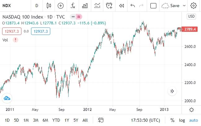 Динамика фондового индекса NASDAQ 100 в 2011–2012 годах.