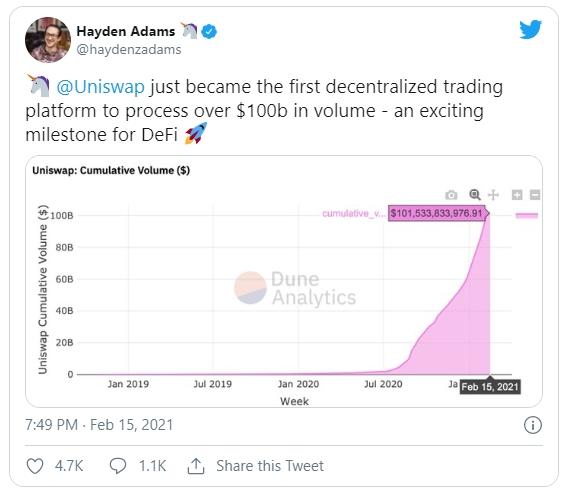 Накопленный объем торгов на Uniswap растет по экспоненте и в феврале преодолел отметку в $100 млрд.