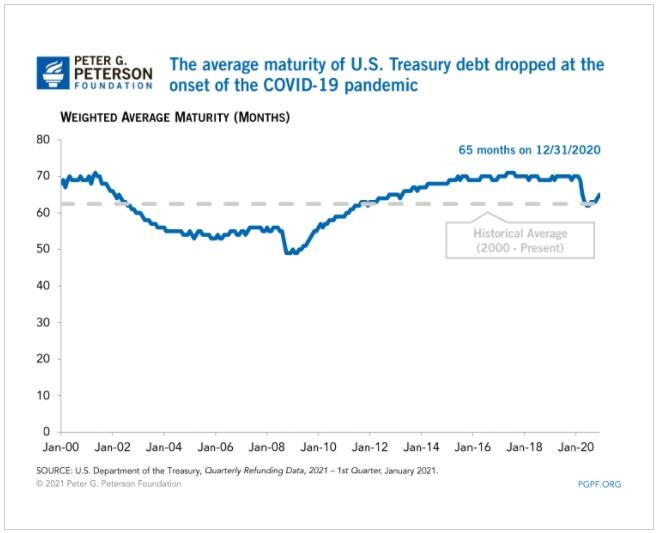 Дюрация госдолга США за время кризиса заметно сместилась в краткосрочную область.