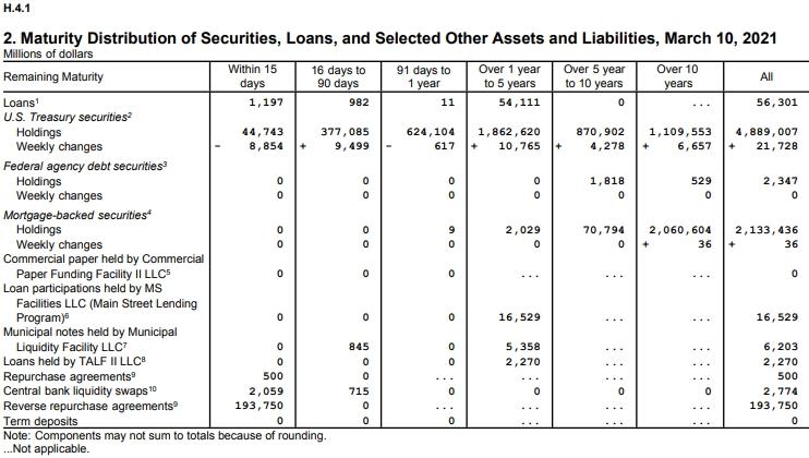 Объем долговых обязательств федерального правительства США со сроками погашения до одного года составляет $1 трлн.