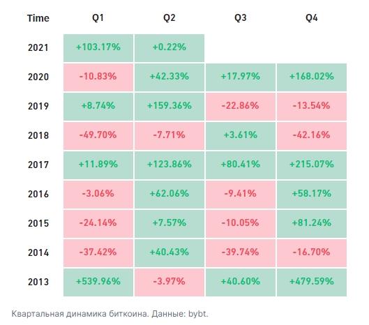В этом году биткоин закрыл самый сильный первый квартал за последние семь лет.