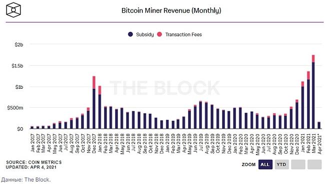 В марте текущего года майнеры биткоина заработали $1,75 млрд, установив новый исторический рекорд.