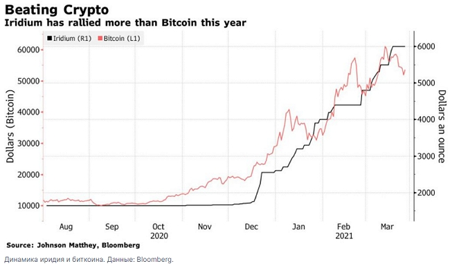 Биткоин в первом квартале не смог стать рекордсменом по доходности для инвесторов.